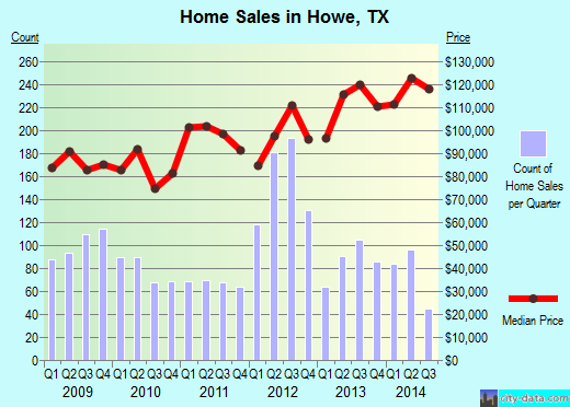 Howe,TX real estate house value index trend