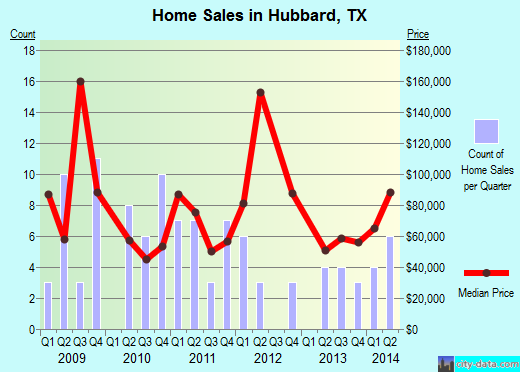 Hubbard,TX real estate house value index trend