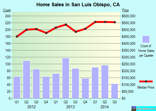 San Luis Obispo,CA real estate house value index trend