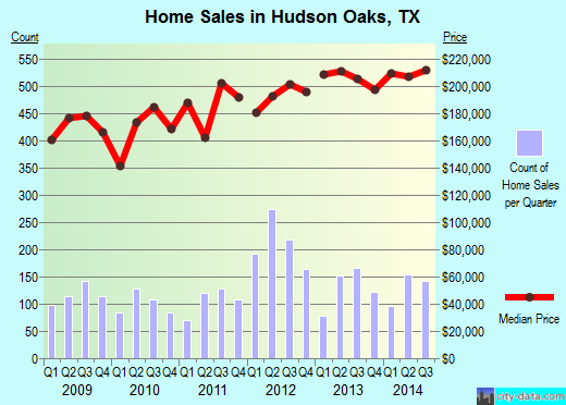 Hudson Oaks,TX real estate house value index trend