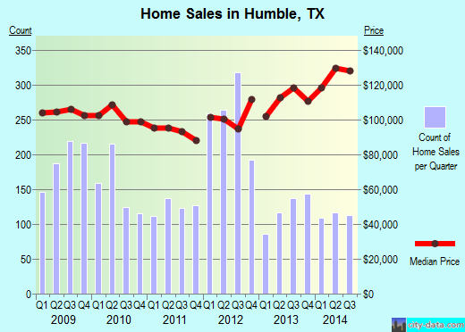 Humble, TX index of house prices