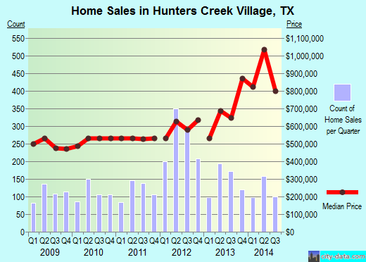 Hunters Creek Village,TX real estate house value index trend