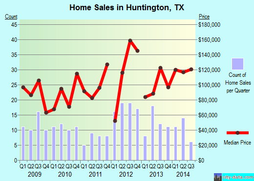Huntington,TX real estate house value index trend