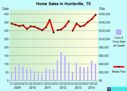 Huntsville,TX real estate house value index trend
