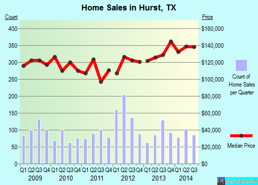 Hurst,TX real estate house value index trend