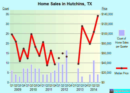 Hutchins, TX index of house prices