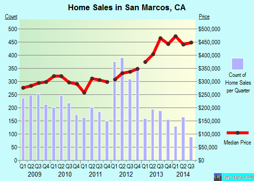 San Marcos,CA real estate house value index trend