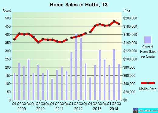 Hutto,TX real estate house value index trend