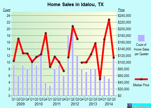 Idalou,TX real estate house value index trend