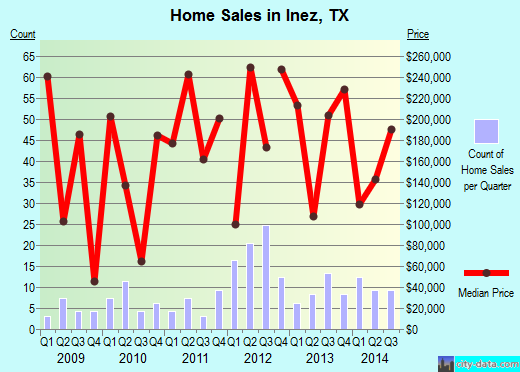 Inez,TX real estate house value index trend