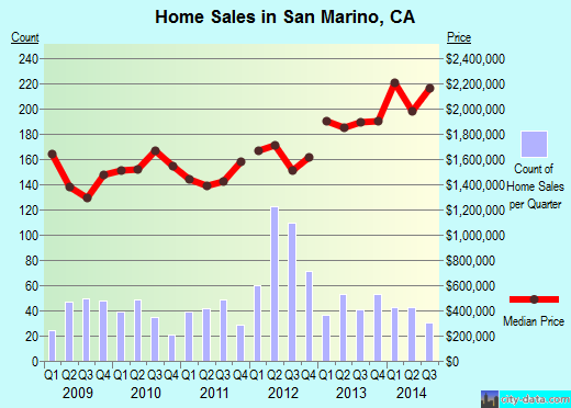 San Marino,CA real estate house value index trend