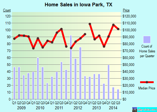Iowa Park,TX real estate house value index trend