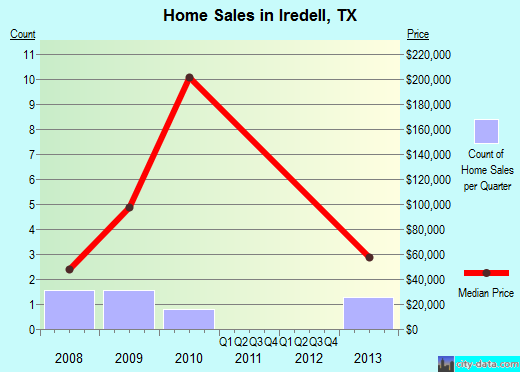 Iredell,TX real estate house value index trend