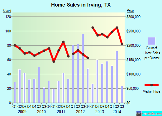 Irving,TX real estate house value index trend