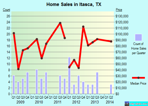 Itasca,TX real estate house value index trend
