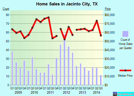 Jacinto City,TX real estate house value index trend