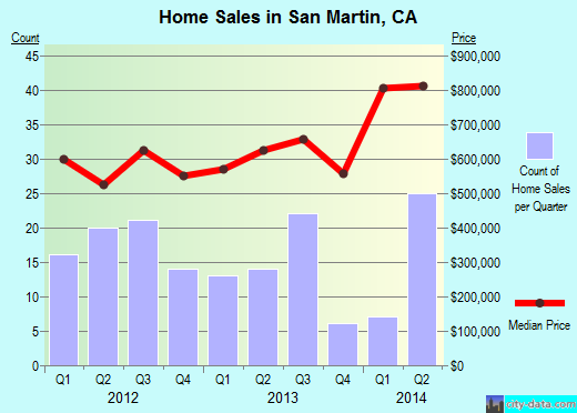 San Martin,CA real estate house value index trend