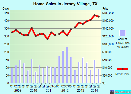 Jersey Village,TX real estate house value index trend