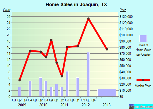 Joaquin,TX real estate house value index trend