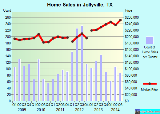 Jollyville,TX real estate house value index trend