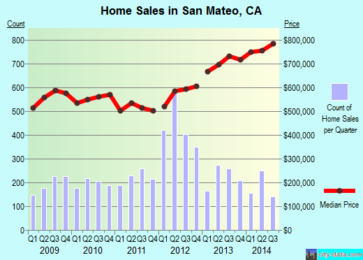 San Mateo,CA real estate house value index trend