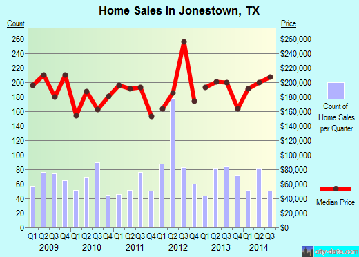 Jonestown,TX real estate house value index trend