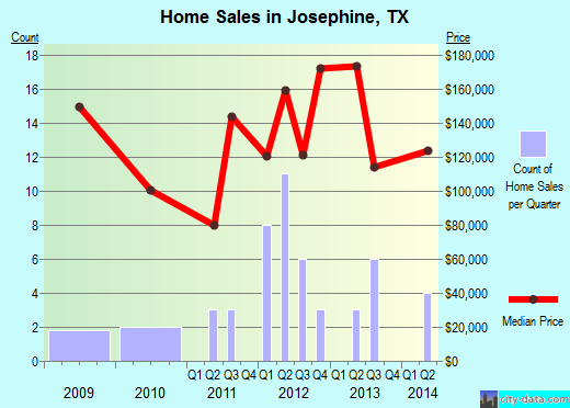 Josephine, TX index of house prices