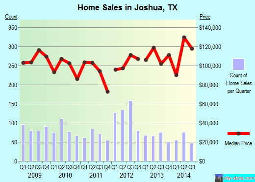Joshua,TX real estate house value index trend