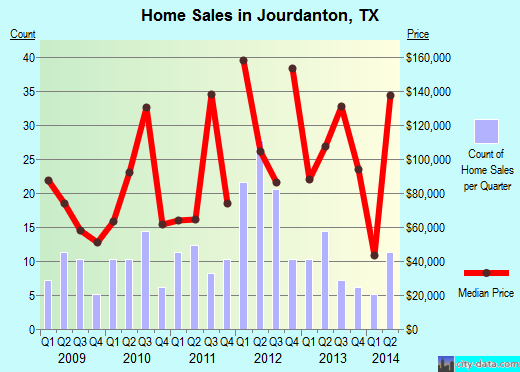 Jourdanton,TX real estate house value index trend