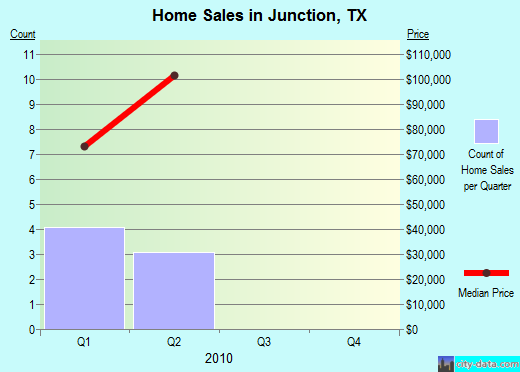 Junction,TX real estate house value index trend