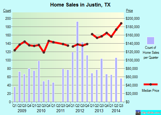 Justin,TX real estate house value index trend