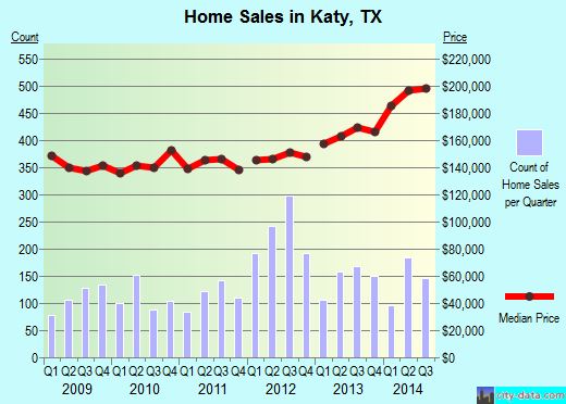 Katy,TX real estate house value index trend