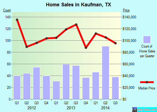 Kaufman,TX real estate house value index trend