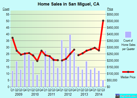 San Miguel,CA real estate house value index trend