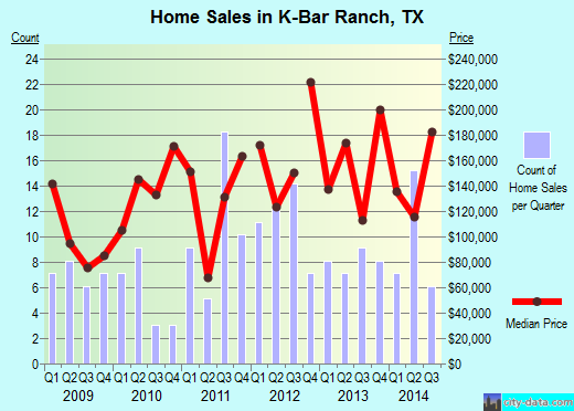 K-Bar Ranch,TX real estate house value index trend