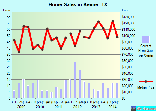 Keene,TX real estate house value index trend