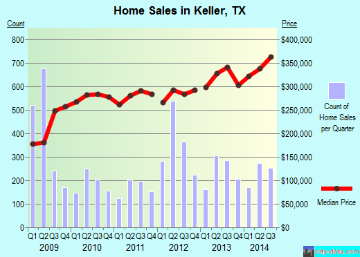 Keller,TX real estate house value index trend