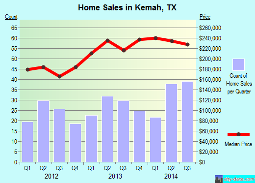 Kemah,TX real estate house value index trend