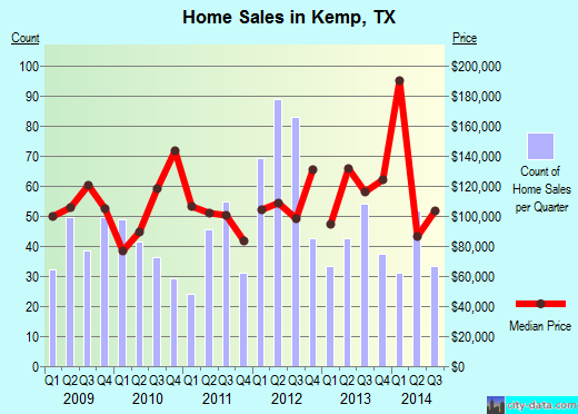 Kemp,TX real estate house value index trend
