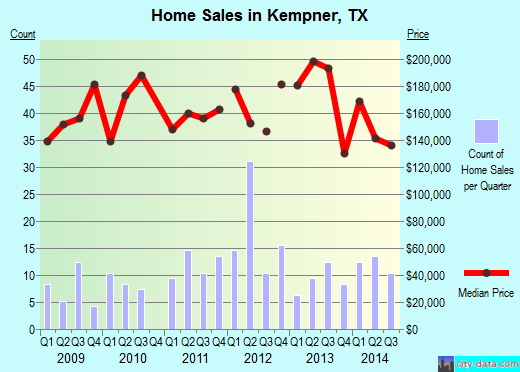 Kempner,TX real estate house value index trend