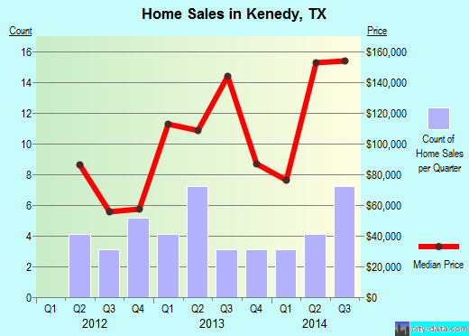 Kenedy,TX real estate house value index trend