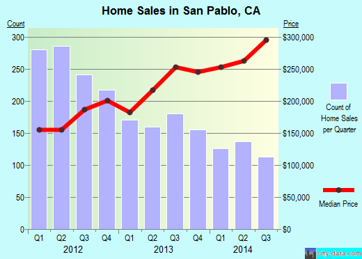 San Pablo,CA index of house prices