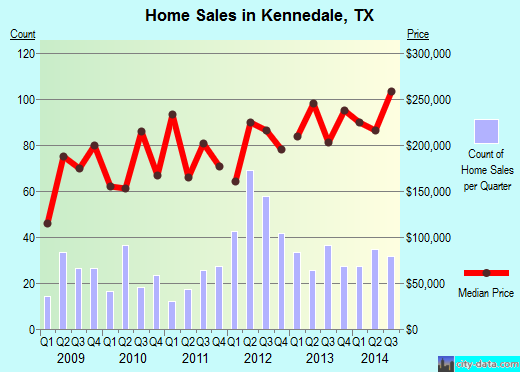 Kennedale,TX real estate house value index trend