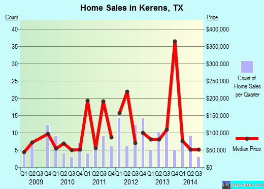 Kerens,TX real estate house value index trend