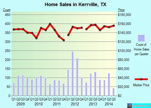 Kerrville,TX real estate house value index trend