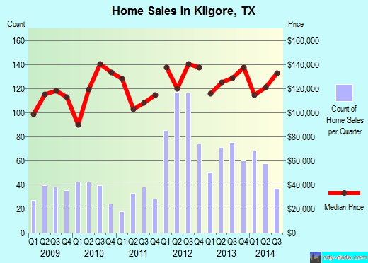 Kilgore,TX real estate house value index trend