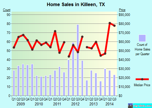 Killeen,TX real estate house value index trend