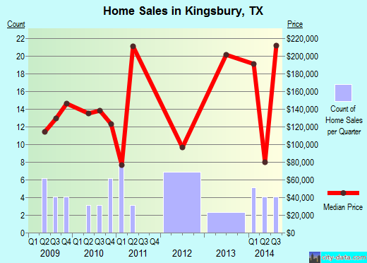 Kingsbury,TX real estate house value index trend