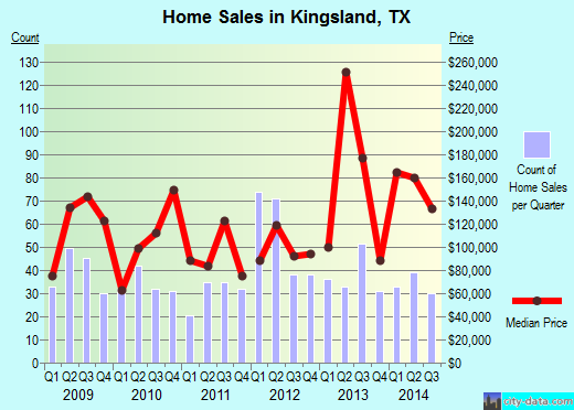 Kingsland,TX real estate house value index trend