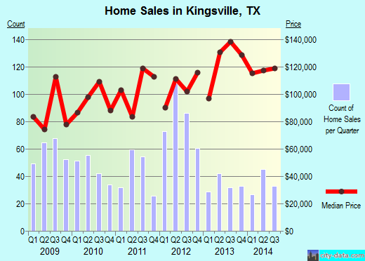 Kingsville,TX real estate house value index trend
